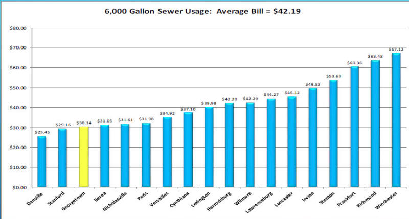 Sewer Rate Info