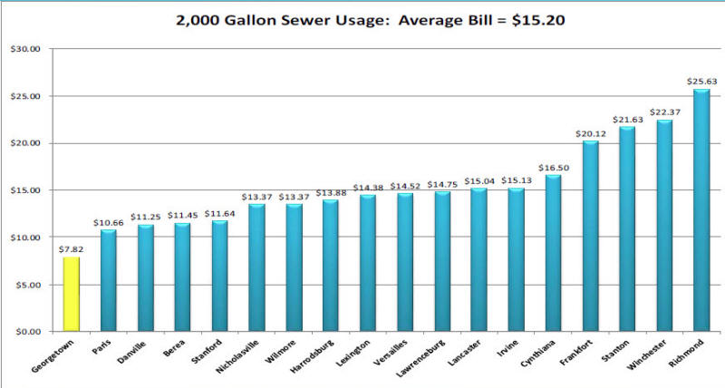 GMWSS Sewer Rates